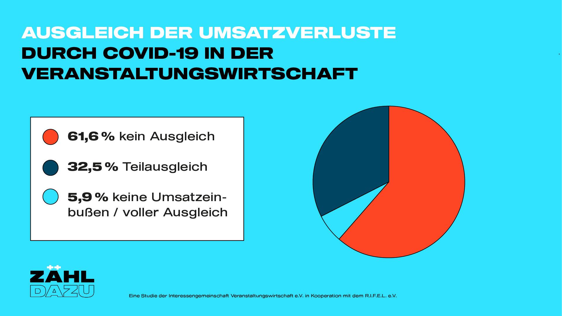 zaehl-dazu_Ausgleich_Umsatzverluste
