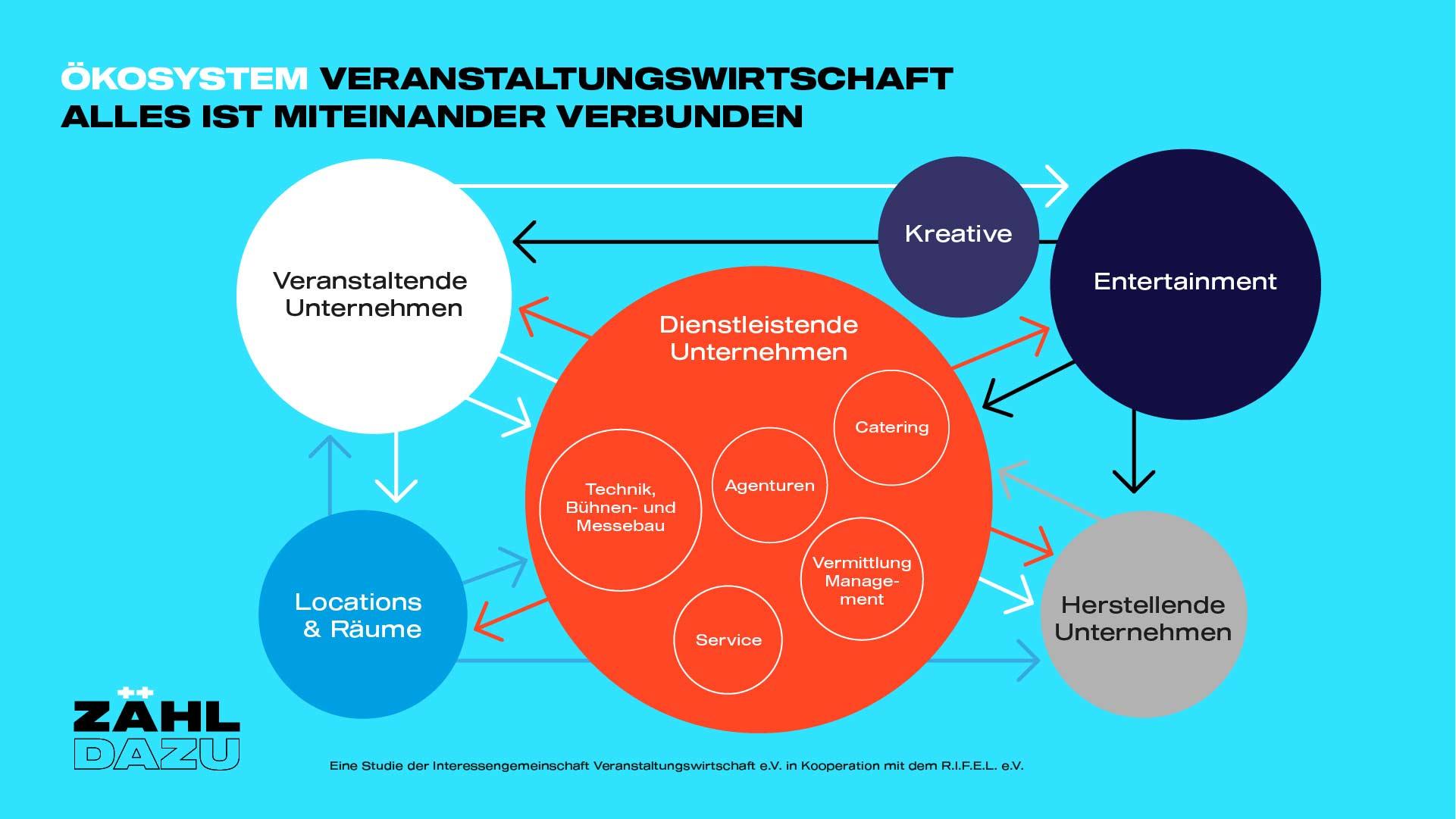 zaehl-dazu_Cluster_Alles-verbunden_neu