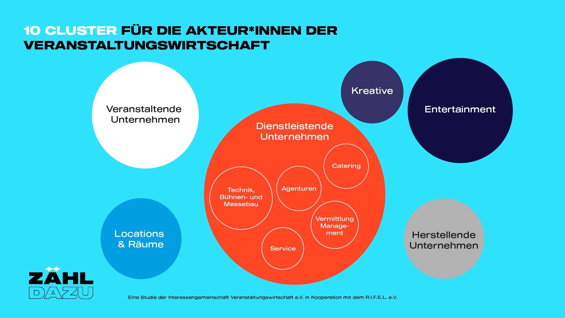zaehl-dazu_Cluster_neu