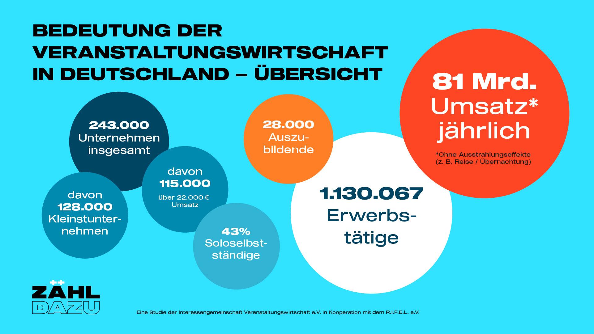 zaehl-dazu_Studie_Ueberblick-1