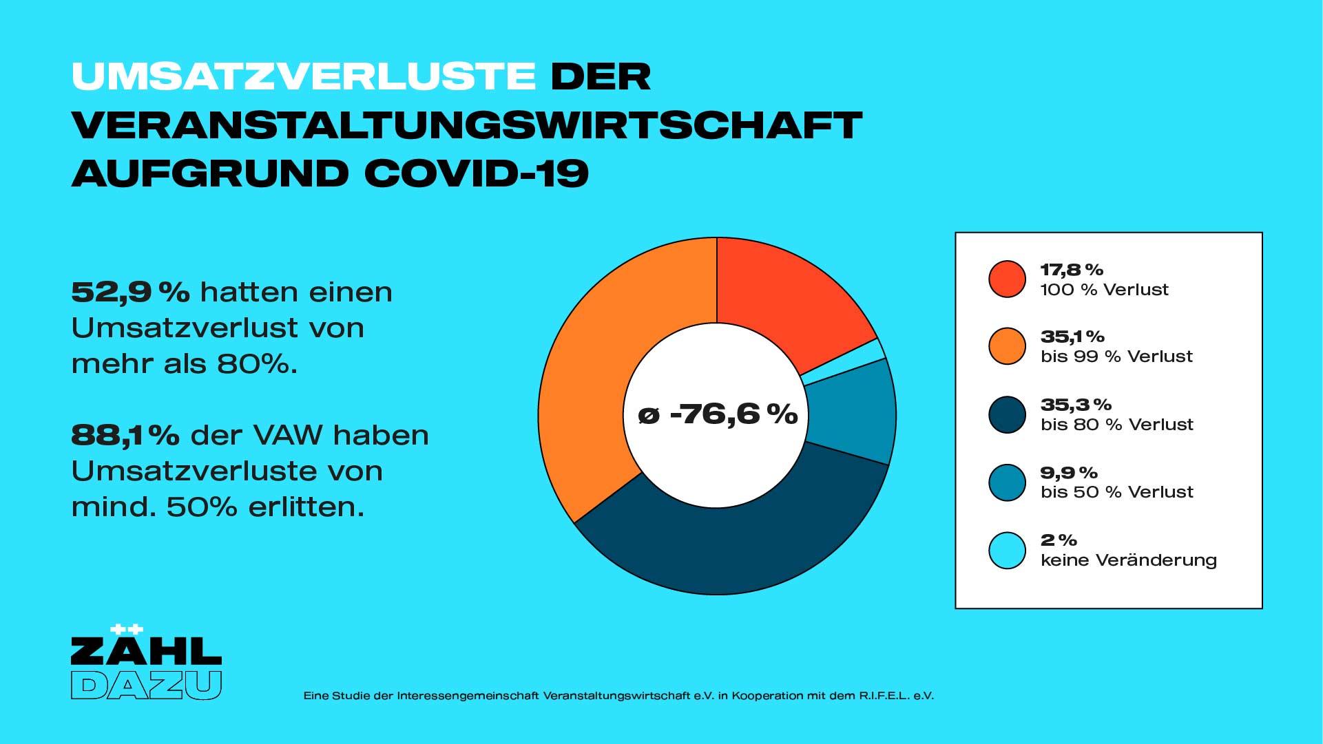zaehl-dazu_Umsatzverluste_neu